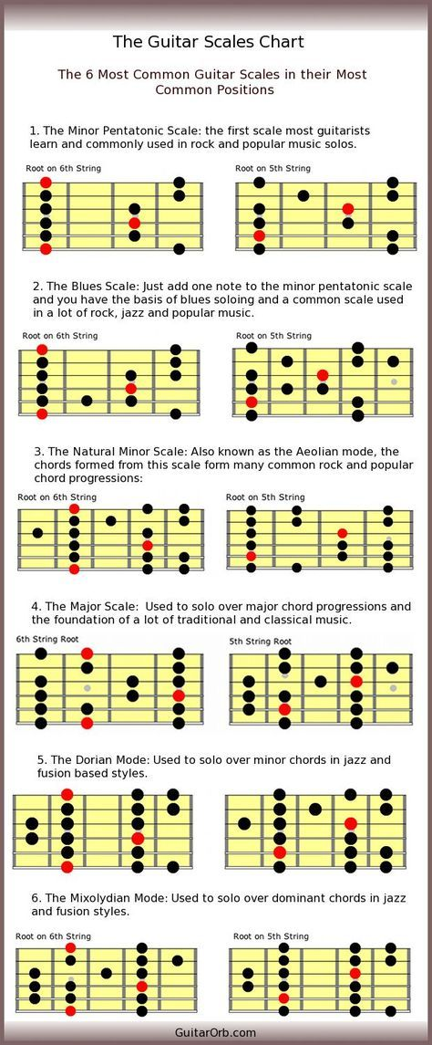 What is the best way to learn guitar? - Guitar Noise