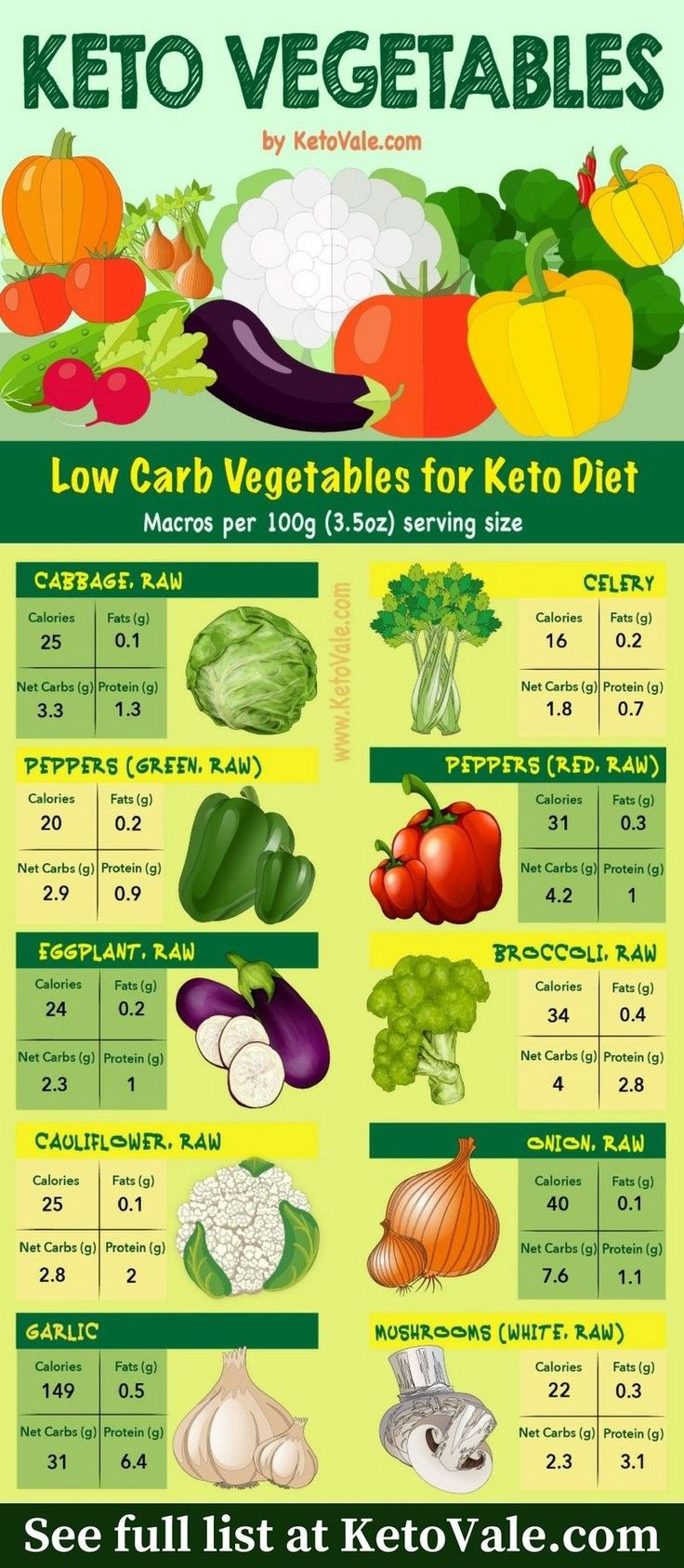 Best Low Carb Veggies To Eat On A Keto Diet. See Full List