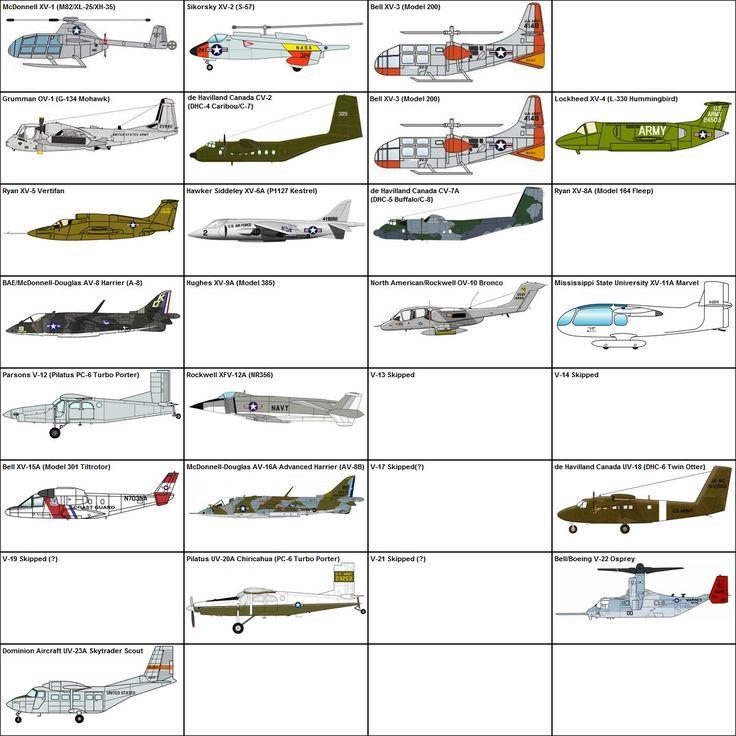 STOL/VTOL Aircraft