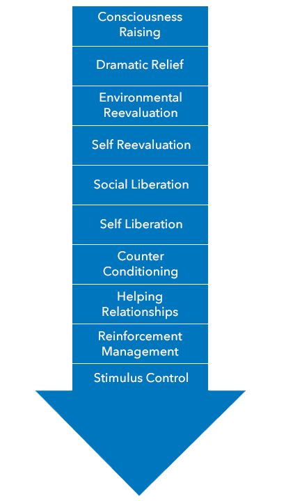 The addiction stages of change using the Transtheoretical model have helped many patients through rehab.
