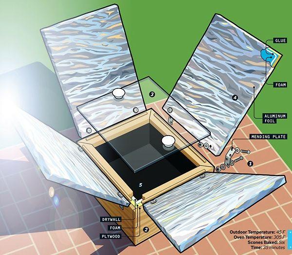 http://graywolfsurvival.com/2448/diy-solar-cooker/