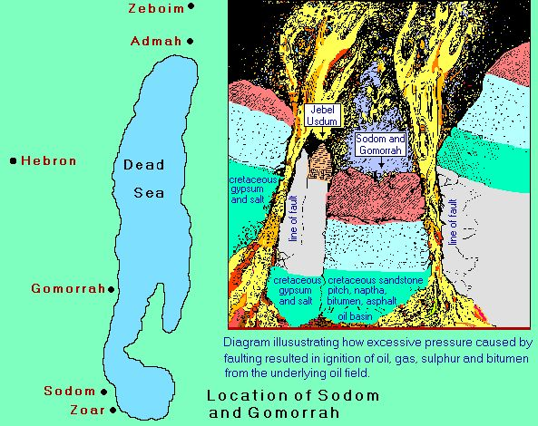 Map of Sodom and Gomorrah and scientific explanation of how God's wrath destroyed them.  Link to current pictures of these locations and biblical descriptive comparisons.
