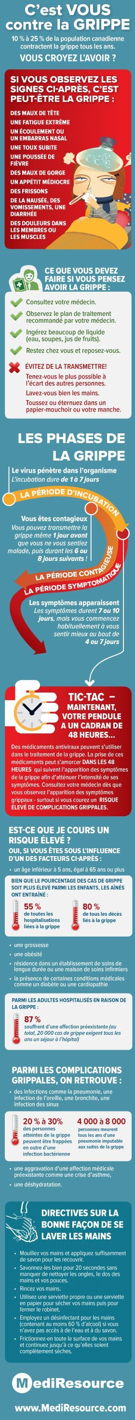 La Grippe: Infographie | Great for French thematic unit on health and nutrition