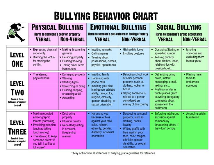 Behavior bullying behavior chart new learning for Bullying and harassment policy template