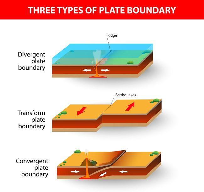 Plate Boundaries Https Scienceterms Net Geology Plate Boundaries Plate Boundaries Tectonic Plate Boundaries Plate Tectonics