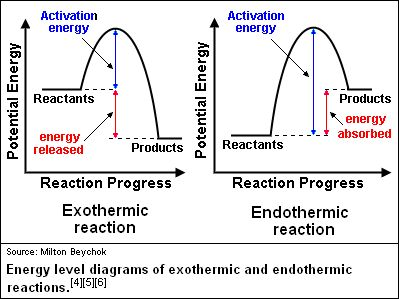 endo and exothermic reactions | Exothermic reaction ...