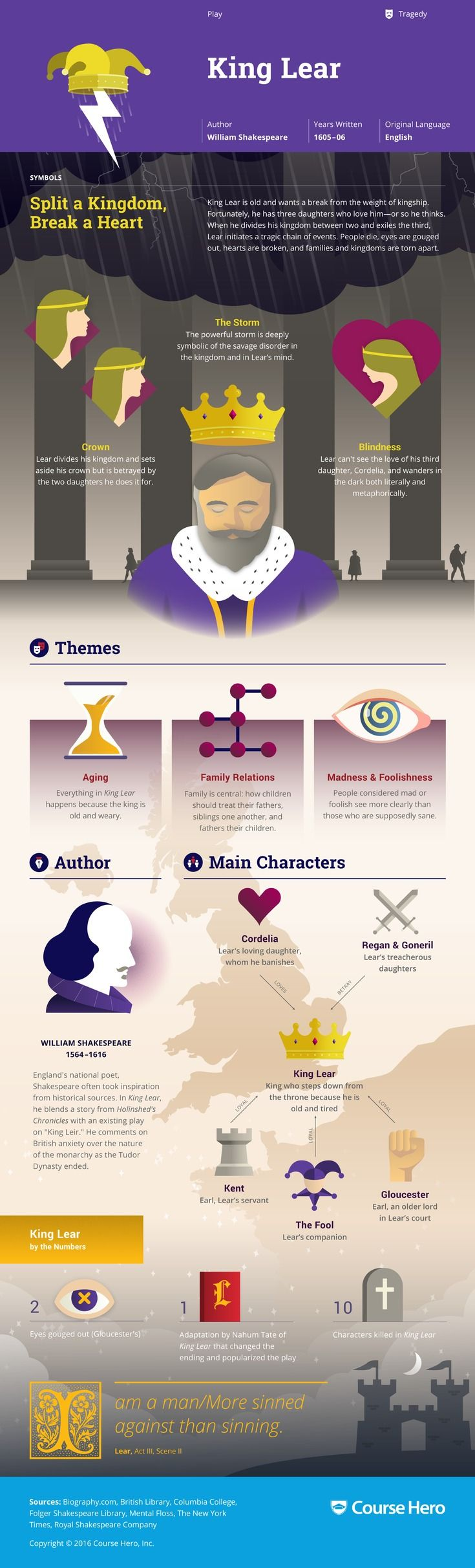 This 'King Lear' infographic from Course Hero is as awesome as it is helpful. Check it out!