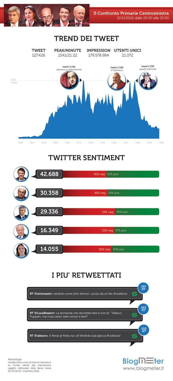 Blogmeter_Il confronto delle primarie centro sinistra: nuovo record su Twitter