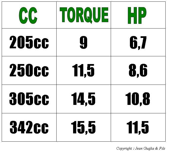 charte conversion cc torque hp