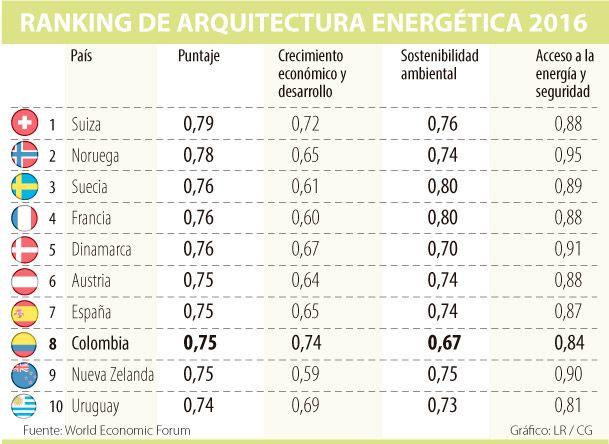 Colombia subió una posición en índice de arquitectura energética