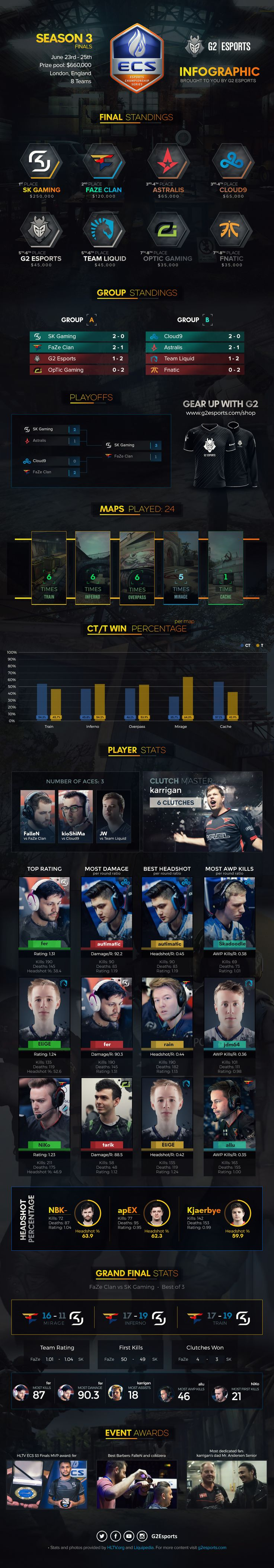 ECS S3 Infographic from G2 Esport #games #globaloffensive #CSGO #counterstrike #hltv #CS #steam #Valve #djswat #CS16