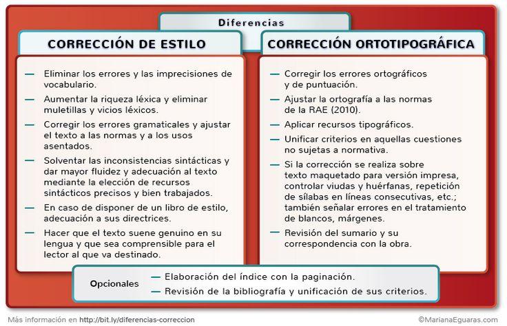 Diferencias entre corrección de estilo y corrección ortotipográfica.