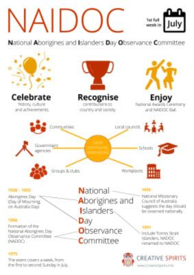 Infographic: NAIDOC Week