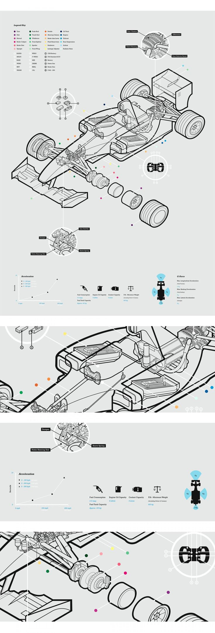 This is super clean and avoids the info graphic cliché of using huge, cramped type set in League Gothic.  Since the primary data/info being discussed is the exploded view of the car, the majority of ink is devoted to that.  In other words, this has a really high data-density.  The way color is used is awesome as well--no more than is necessary but it doesn't feel too barren either.  I really like that there is actually so little color in this, but so many colors.  Also F1 cars are cool.