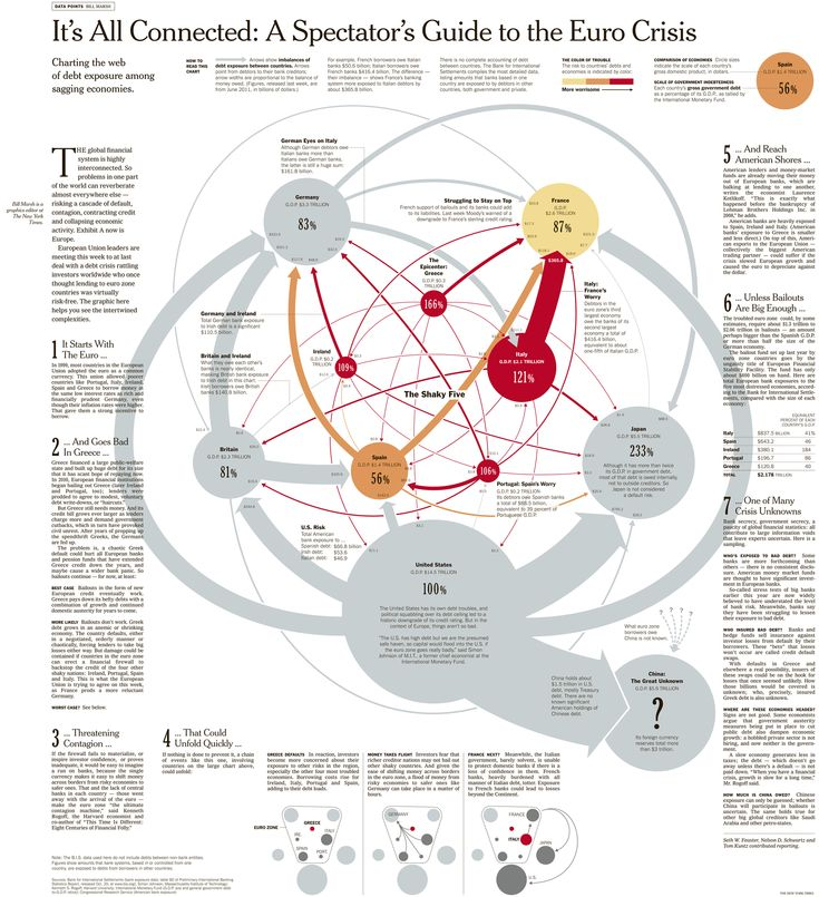 Great graphic of Euro Crisis and its interconnected issues in the NY Times