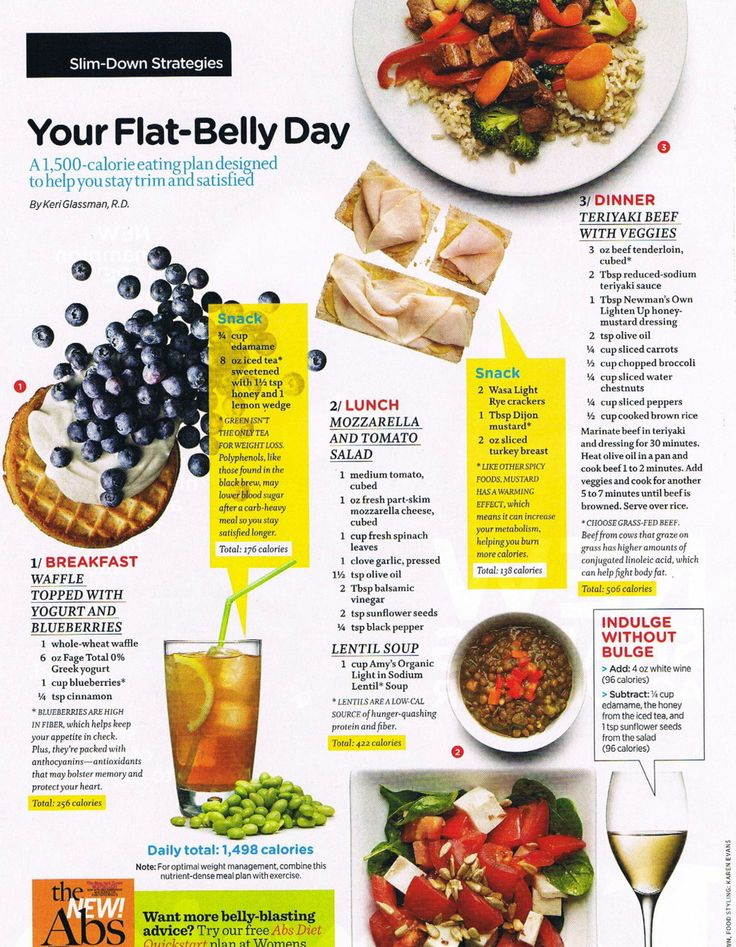 Slim Down Strategies - Flat Belly