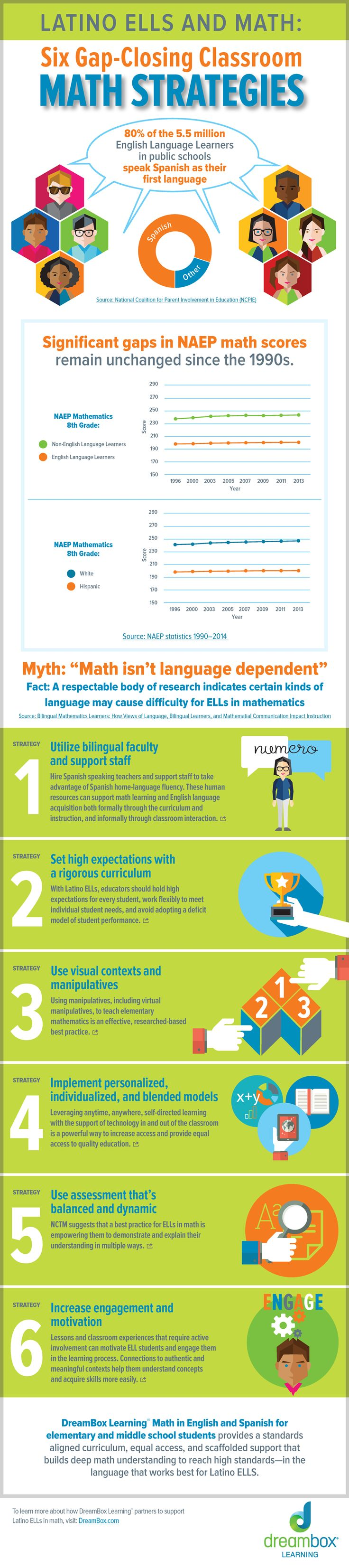 Latino Ells and Math: Six Gap-Closing Classroom Math Strategies Infographic http://www.dreambox.com/blog/latino-ell-infographic?utm_source=pinterest&utm_medium=social-media&utm_campaign=Q1-FEB-2015-WWW-Infographic-Latino-ELL-Math