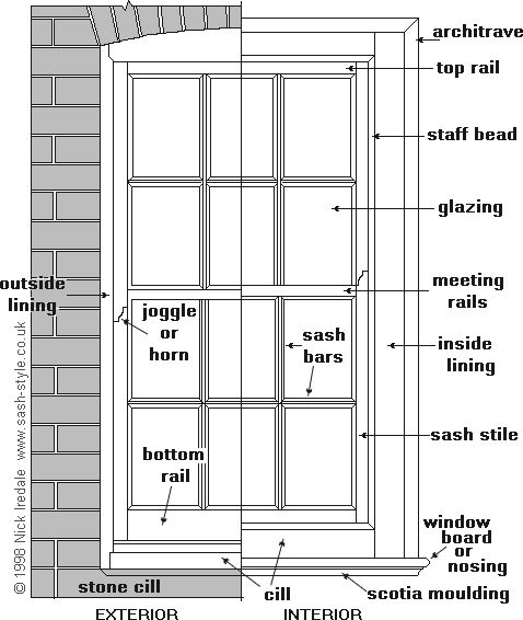 [CasaGiardino] ♛ king streetSash-window components http://www.sash-style.co.uk/parts-of-a-sash-window.php