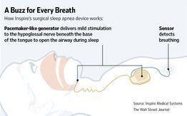 Polysomnographic Sleep Tech Hartford ... - Aurora Health Care