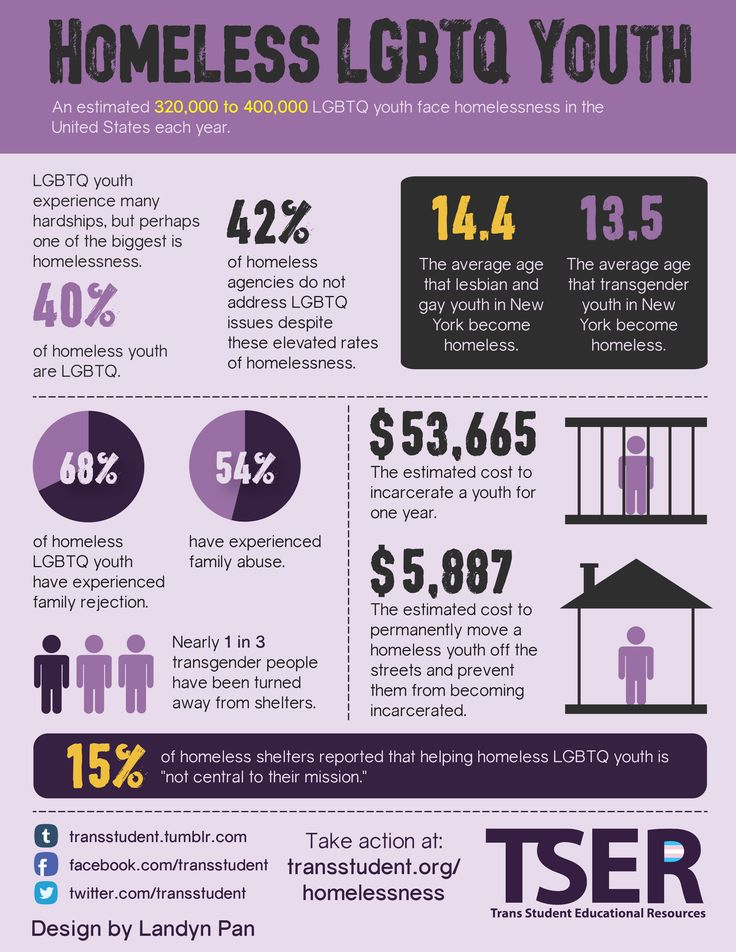 "This week's #infograph ""Homeless LGBT Youth"" on the #homelesshub comes to us from TSER. There is a connection between youth homelessness and family dynamics. 68% of LGBTQ youth who are homeless have experienced rejection from members of their family, and 54% say they have experienced family abuse. The exposure to rejection among LGBTQ youth is not limited to their families but also support services such as shelters, where 1 in 3 transgender people say they have been refused a bed."