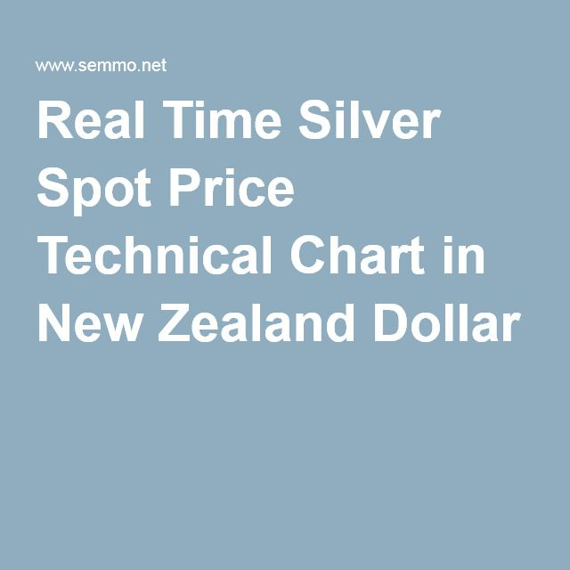 Real Time #Silver Spot Price Technical #Chart in New #Zealand #Dollar