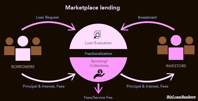 Marketplace Lending Business Loans Small Business Funding Small Business Loans