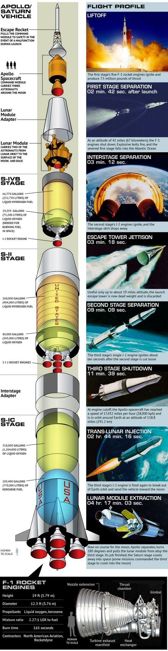 Apollo Saturn Launch Vehicle