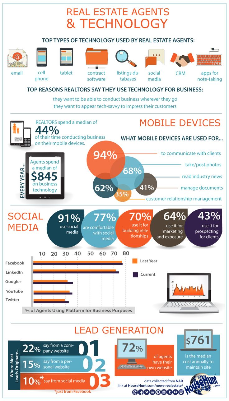 Real Estate Agents Technology [Infographic