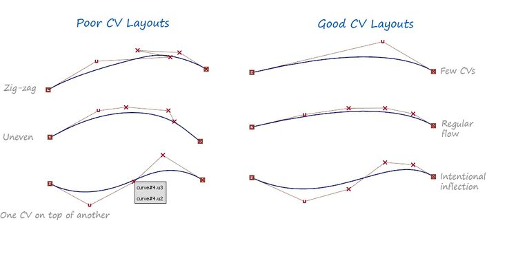Alias Golden Rule 1: Create a good 'flow' of CVs | Alias Products | Autodesk Knowledge Network