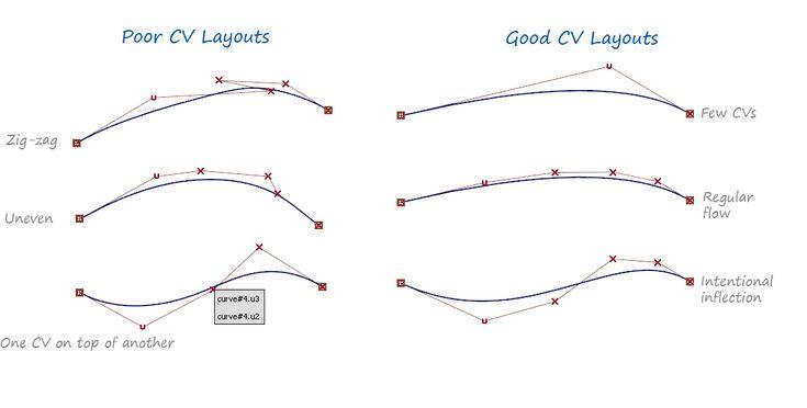 Alias Golden Rule 1: Create a good 'flow' of CVs   Alias Products   Autodesk Knowledge Network