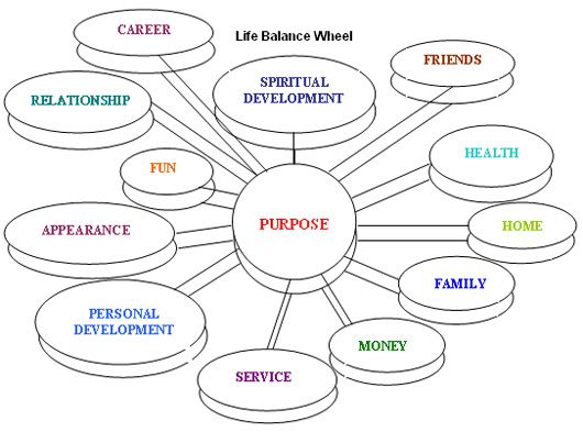 Life Skills Wheel | Establishing balance in all life areas Discovering your strengths ...
