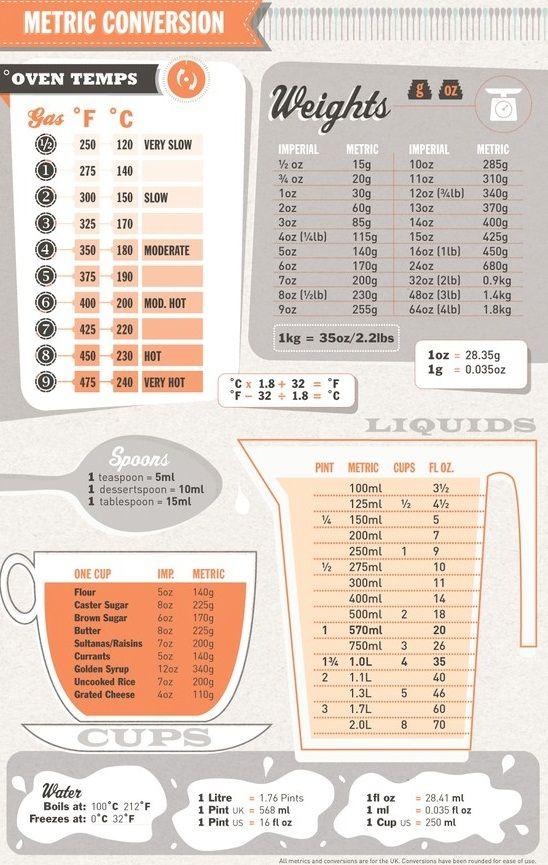 Las+unidades+métricas+son+un+dolor+de+cabeza.+¿Esa+receta+deliciosa+viene+en+grados+Farenheit?+¿Te+piden+5+libras+de+un+ingrediente?+Mira+esta+tabla+de+equivalencias...