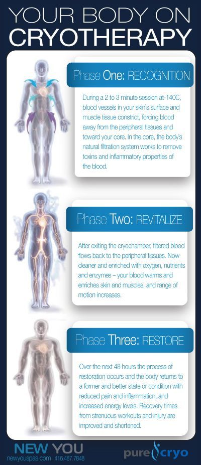 cryotherapy weight loss london