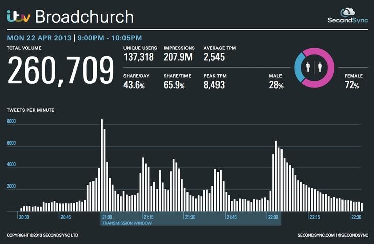 Final Episode of Broadchurch - draama kohtaa twiitin. Kaikenlaista kiinnostavaa twitter-pöhinästä TV-draaman aikana.