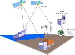 GPS device for your truck tracking to save own Vahicle- GPS Technologies