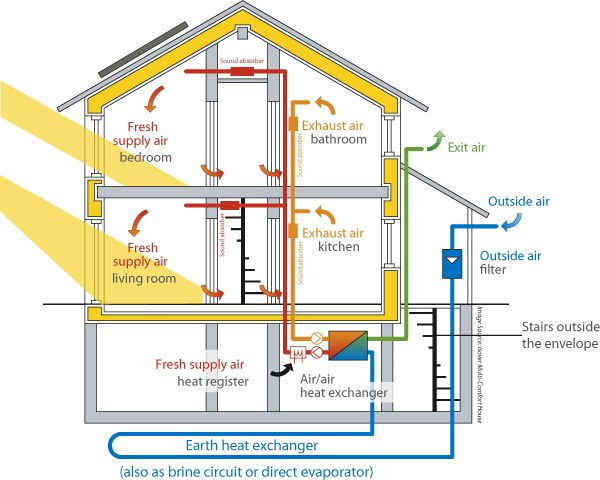 Passive House Diagram What Is Passive House? By the Pasdive Hs Alliamce in the USA