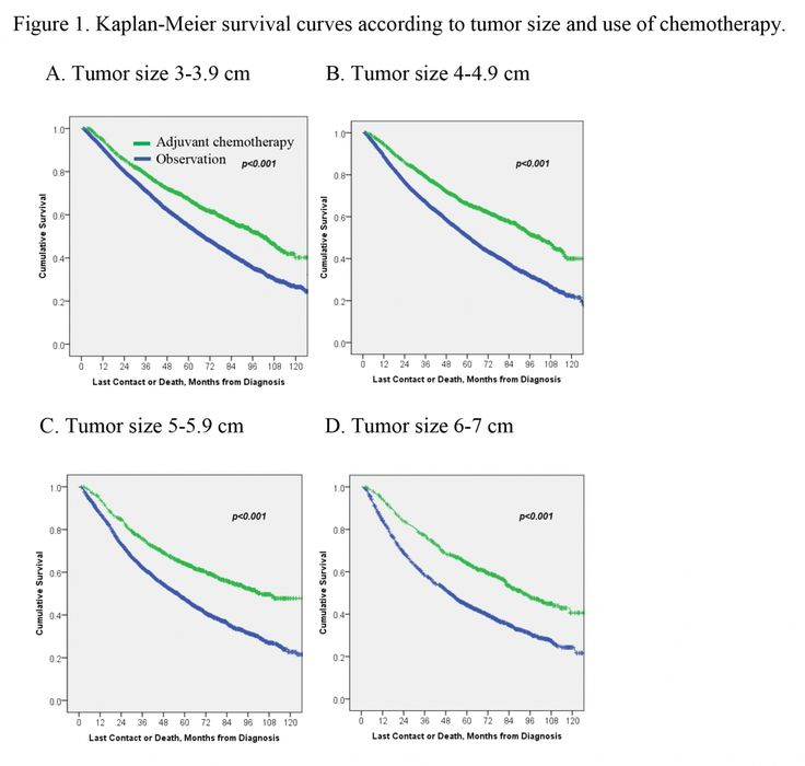 ADJUVANT CHEMOTHERAPY IMPROVES OVERALL SURVIVAL IN PATIENTS WITH STAGE IB NON-SMALL CELL LUNG CANCER http://www.sciencetotal.com/news/2016-06-adjuvant-chemotherapy-improves-overall-survival-in-patients-with-stage-ib-non-small-cell-lung-cancer/