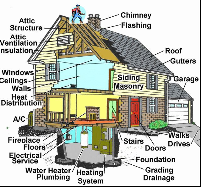 Reasons Why Having a Home Inspection is Important
