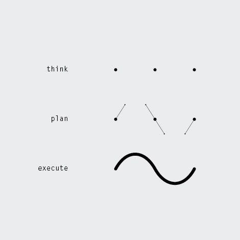 Pensar, planear, ejecutar