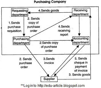 Characteristics of a Proper Internal Control System