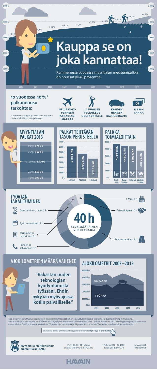 MMA 2014 Digital Poster. A visualization of Finnish Sales and Marketing Professionals Union's annual labour market research.