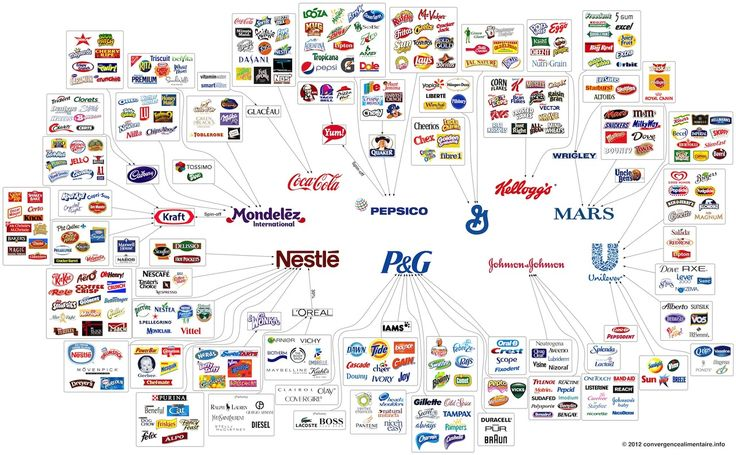 10 companies run hundreds of brands controlling the world's food industry.