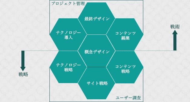 Webサイト構築に必要なプロセス9本の柱