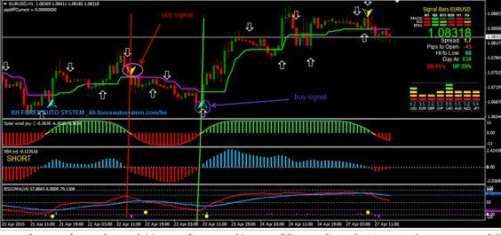 High Gain Forex Trading System Forex Trading System Forex