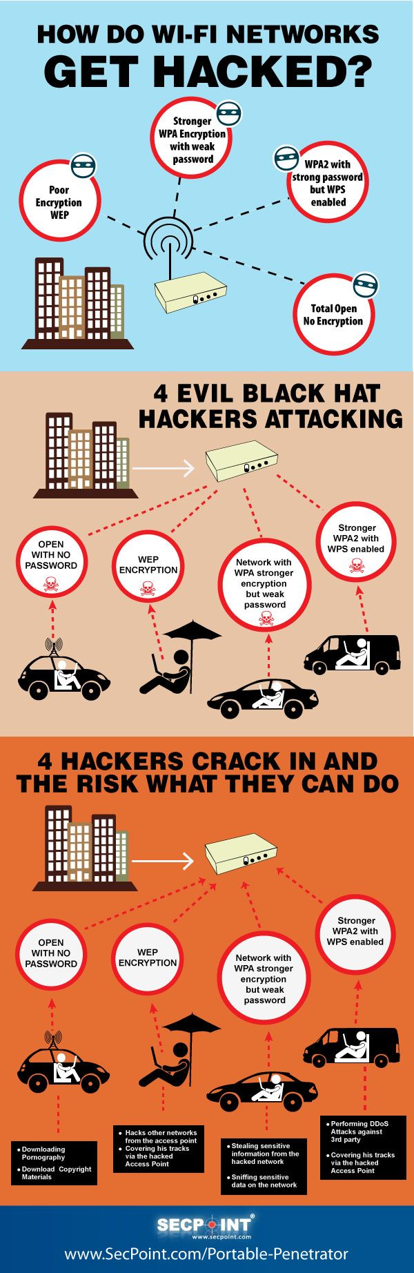 Learn how attackers recover wifi passwords in this illustrated infographic. Protect yourself from hackers!