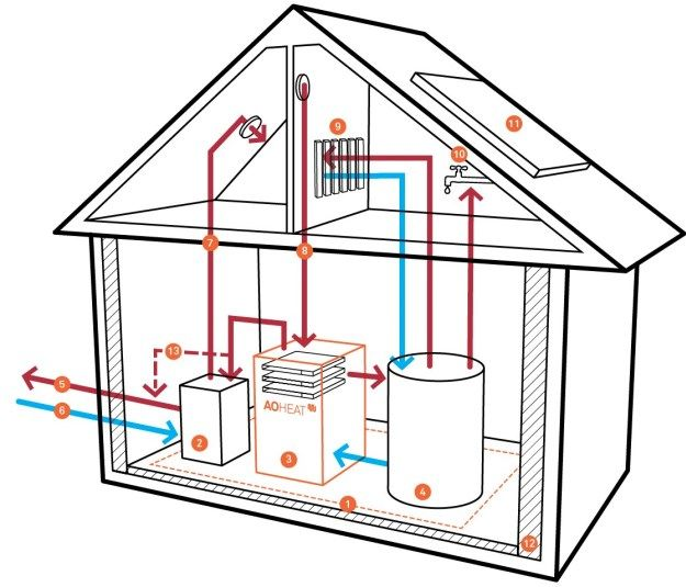 German company AOTERRA wants to put cloud servers into residential houses to act as heaters.