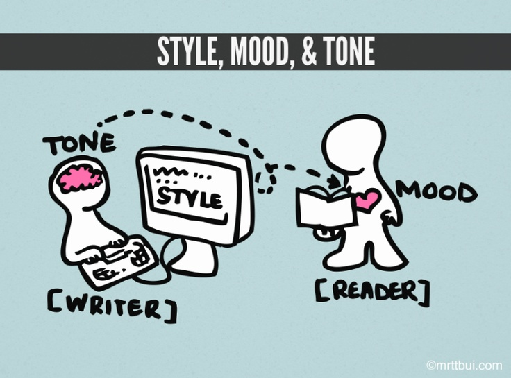 teaching tone in writing A word about style, voice, and tone style, voice, and tone in writing express the attitude of a writer at that moment and in relation to a particular subject and.