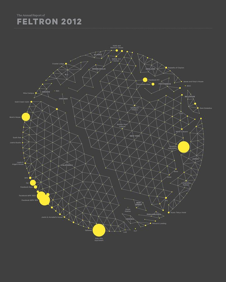 nicholas felton #infographic #data