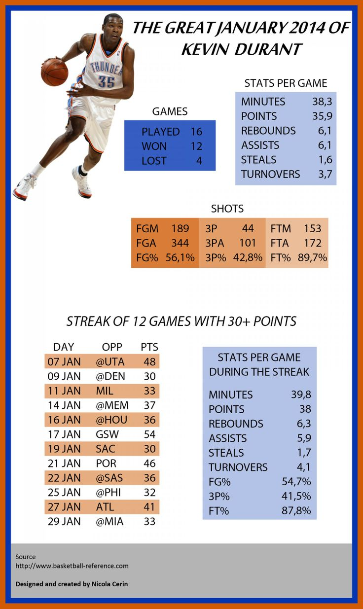 A focus on Kevin Durant's stats on January 2014, during which KD had a 12 games streak with 30 or more points.