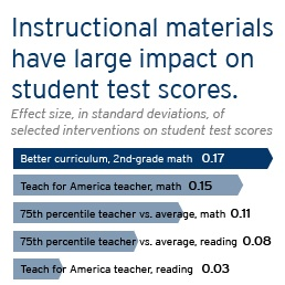 Brown Center on Education Policy | Brookings Institution shows that instructional materials have a large impact on student test scores